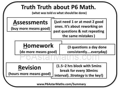 the truth truth of math problem solving500